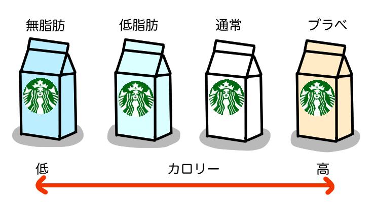 Starbucks6 milks